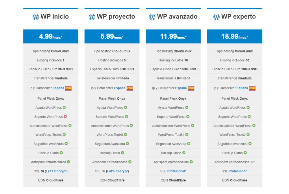 Hosting WordPress con SSD【España】 min 1